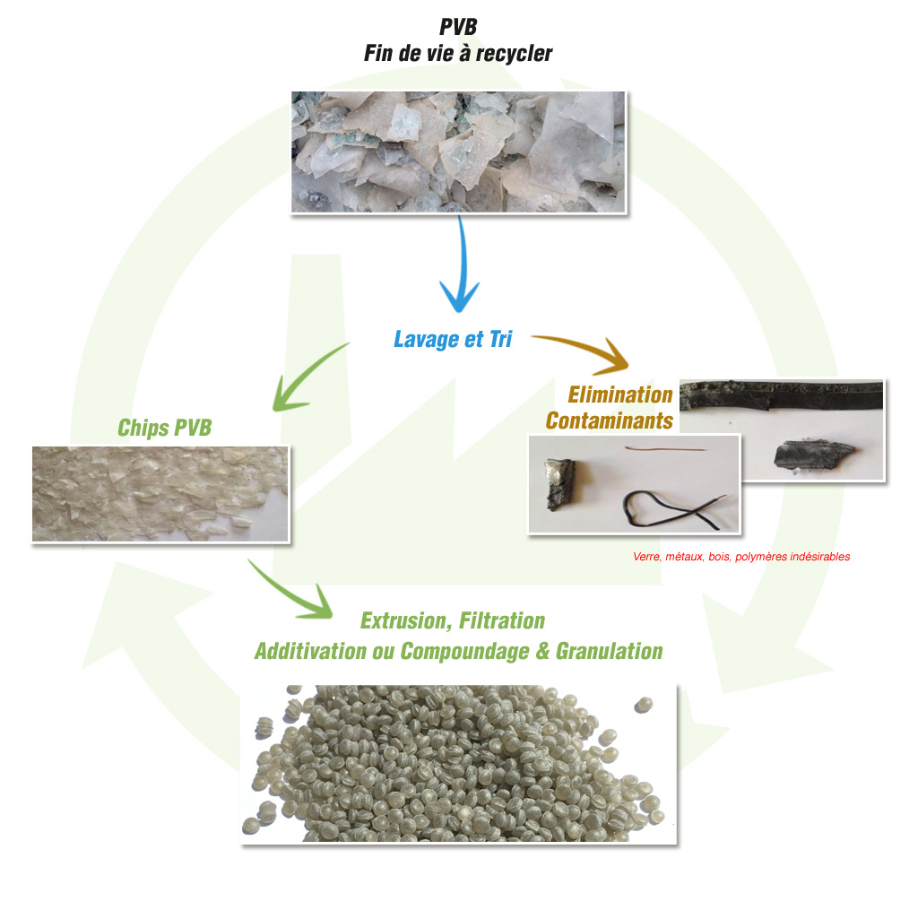 method of manufacturing PVB : recycled post consumer PVB